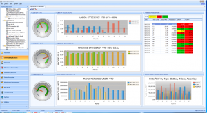Chemaid Operations KPI Dashboard