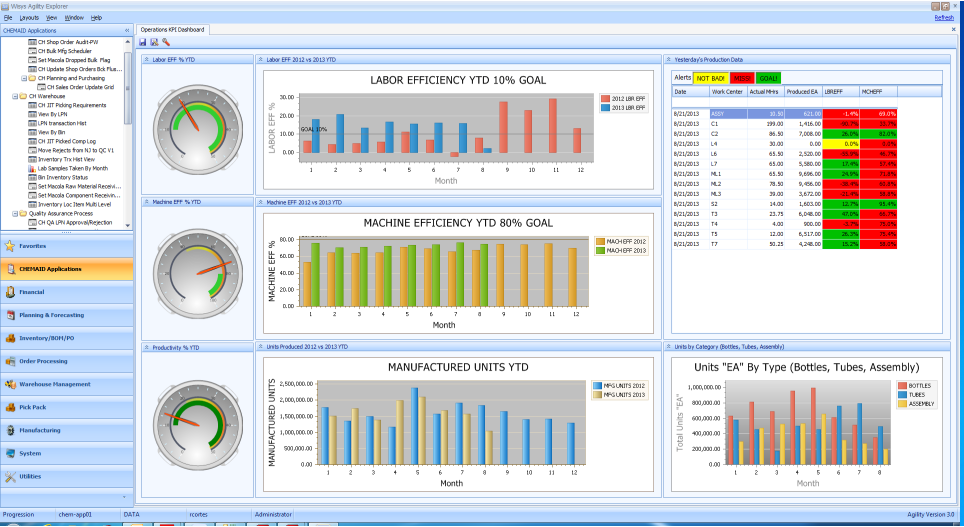 Chemaid Operations Kpi Dashboard Supply Chain Management