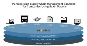 How WiSys Integrates with Macola