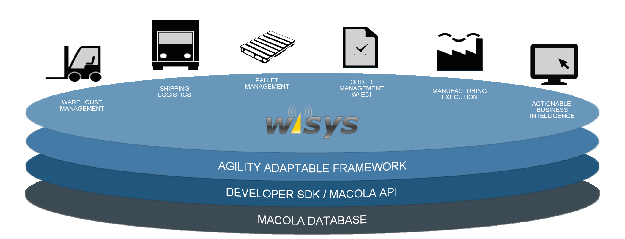The Technology Stack: How WiSys Integrates with Exact Macola