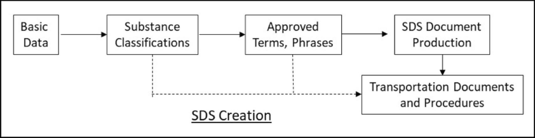 creating an sds