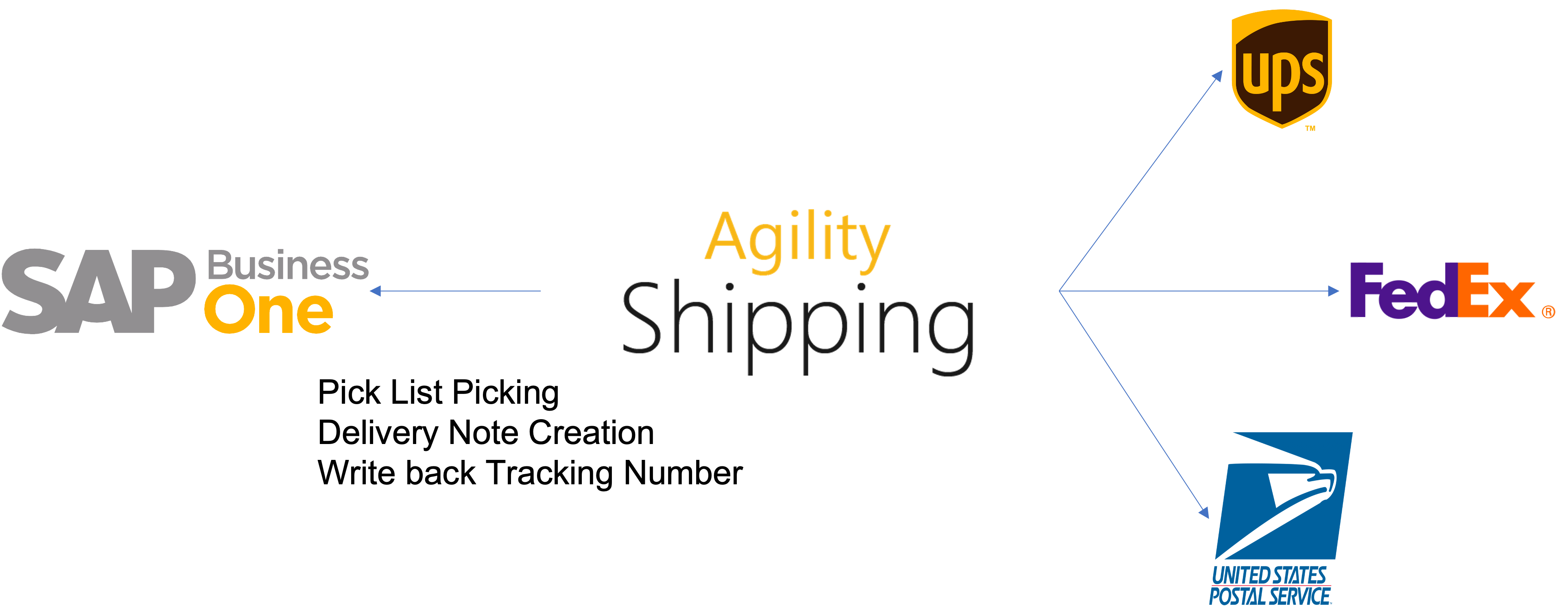 Agility Shipping Process